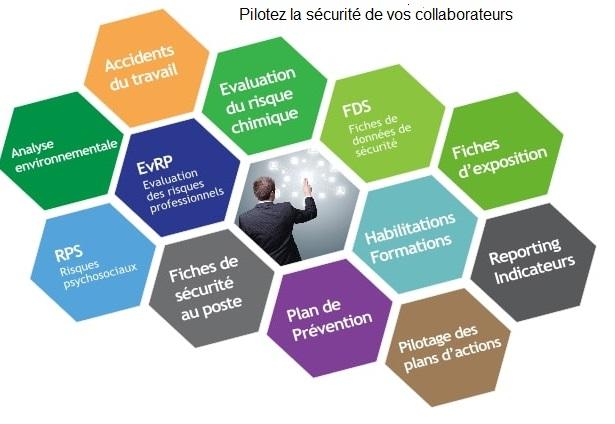 TDC Sécurité Logiciel d'évaluation des risques professionnels et du risque chimique