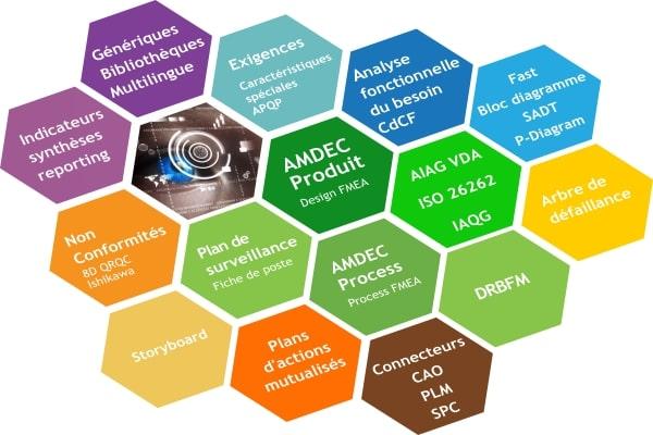 Robust Engineering Suite : Design FMEA et conception robuste
