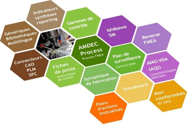 Robust Manufacturing Suite: AMDEC Process et Control plan